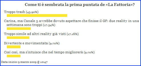 sondaggio-fattoria