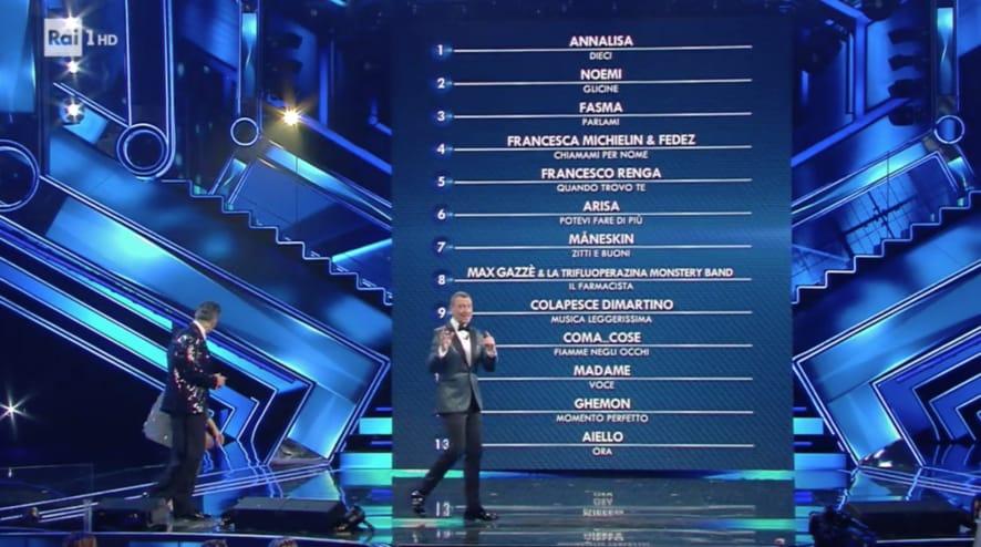 Sanremo 2021: la classifica della prima serata   TV Sorrisi e Canzoni
